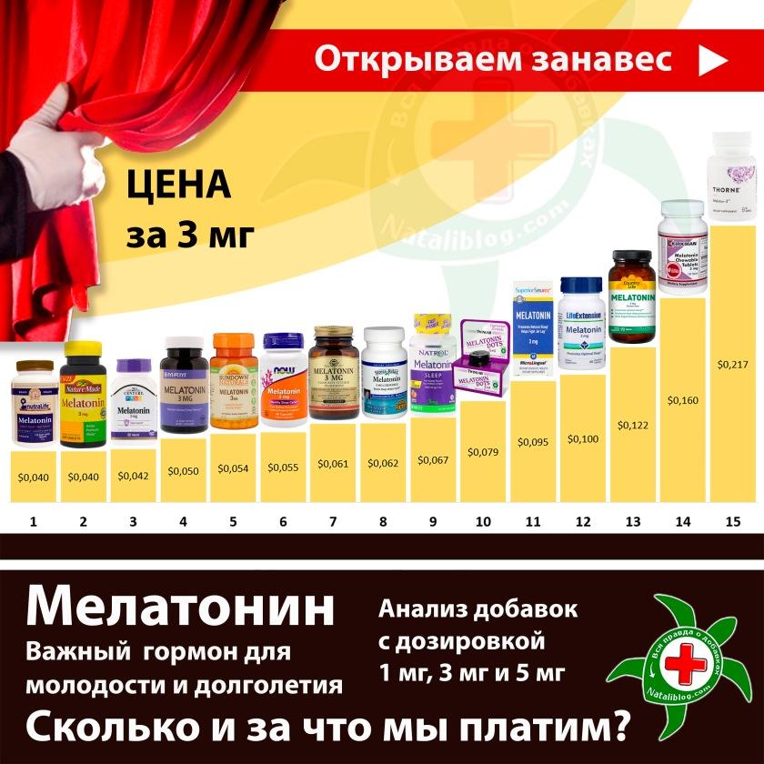 Пост Мелатонин сравнение 3 мг