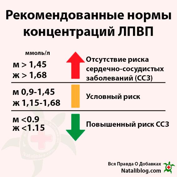 4-Рекомендованные нормы концентраций ЛПВП