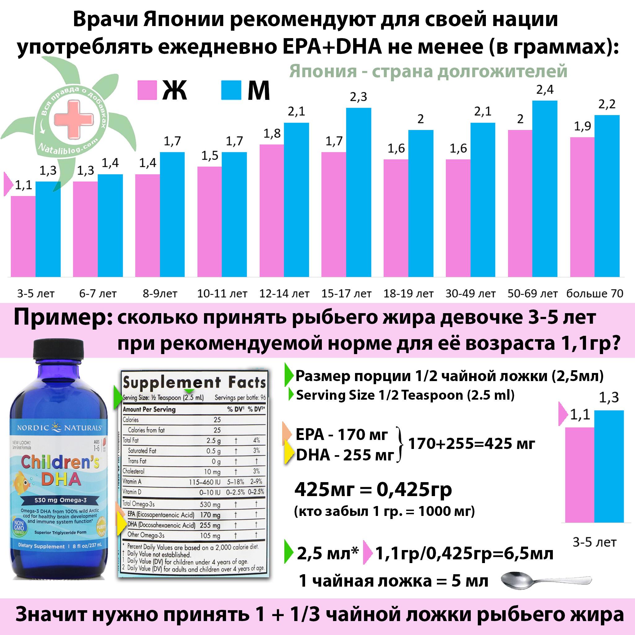 Омега в Японии График потребления