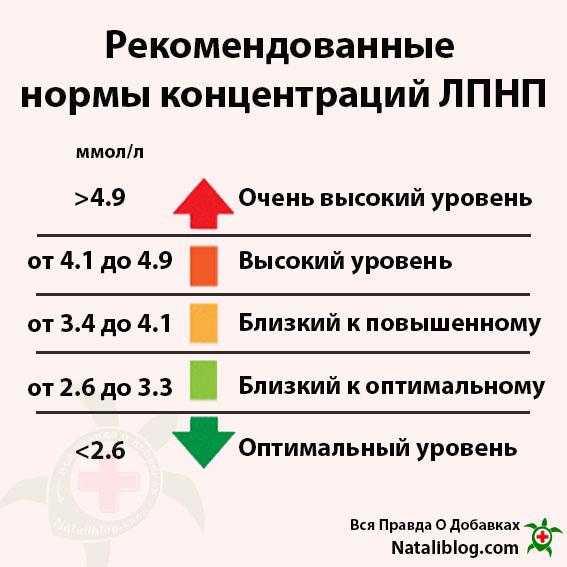 Рекомендованные нормы концентраций ЛПНП