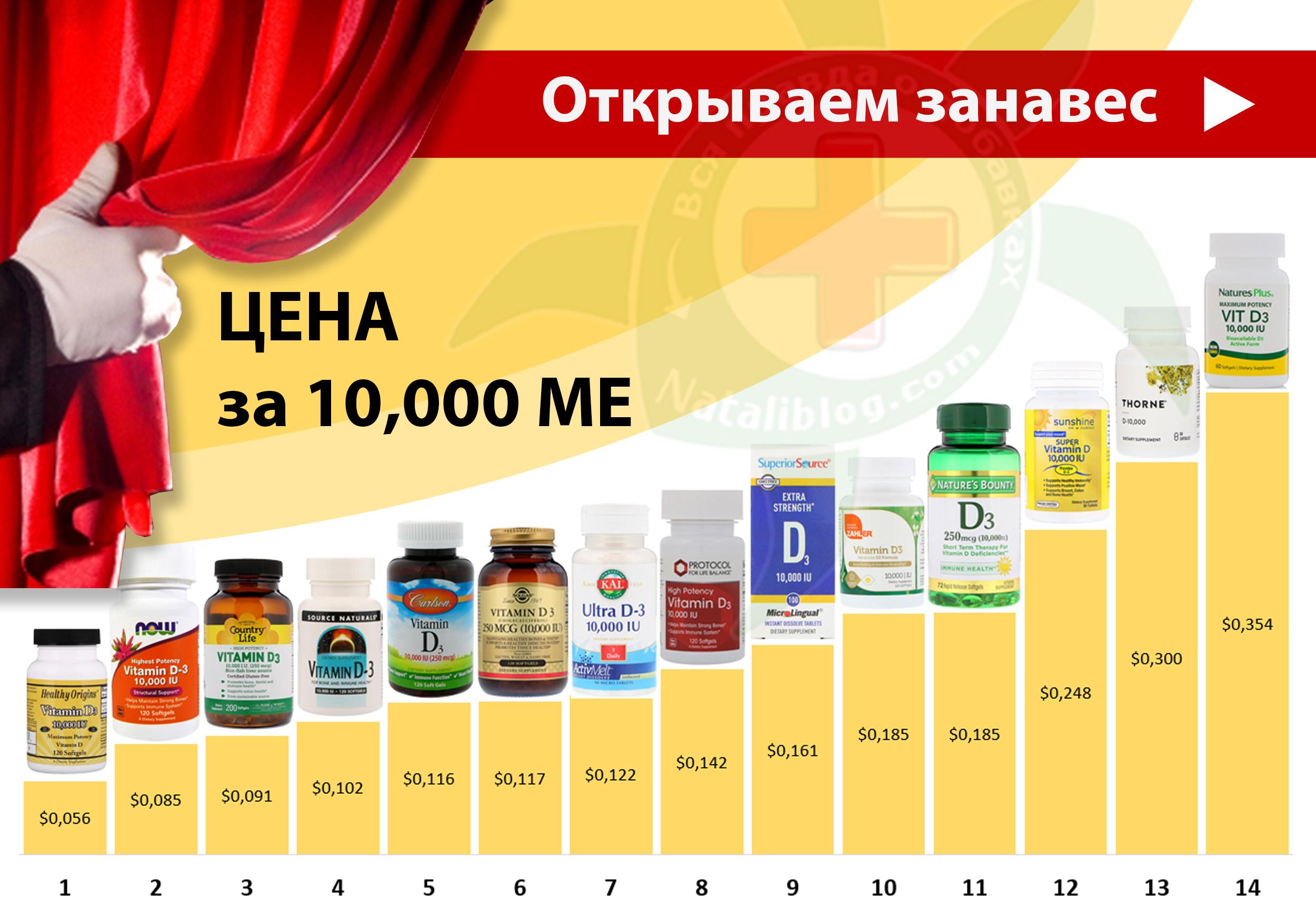 на Сайт - Витамин D 10,000 ME