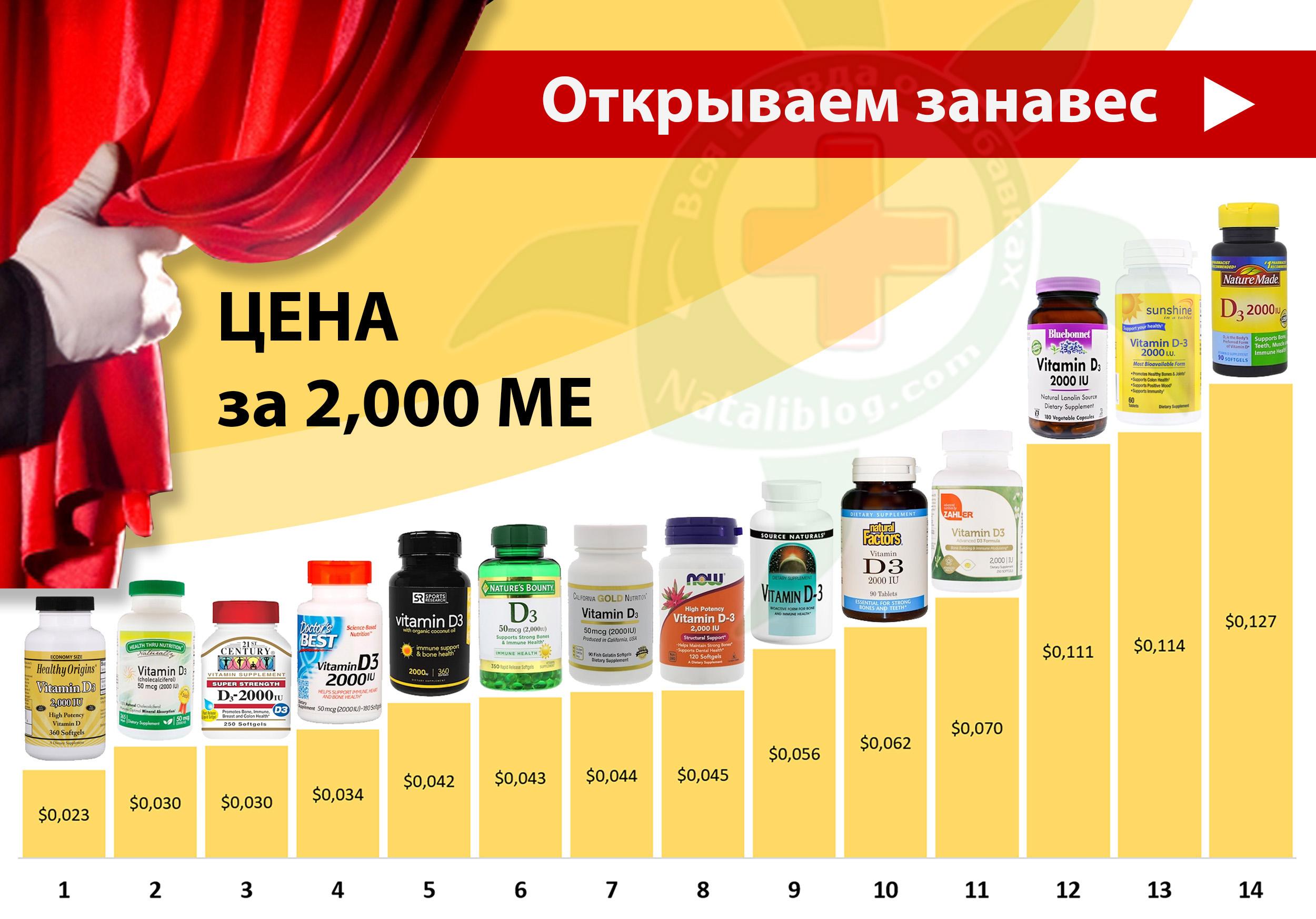 на Сайт - Витамин D 2,000 ME