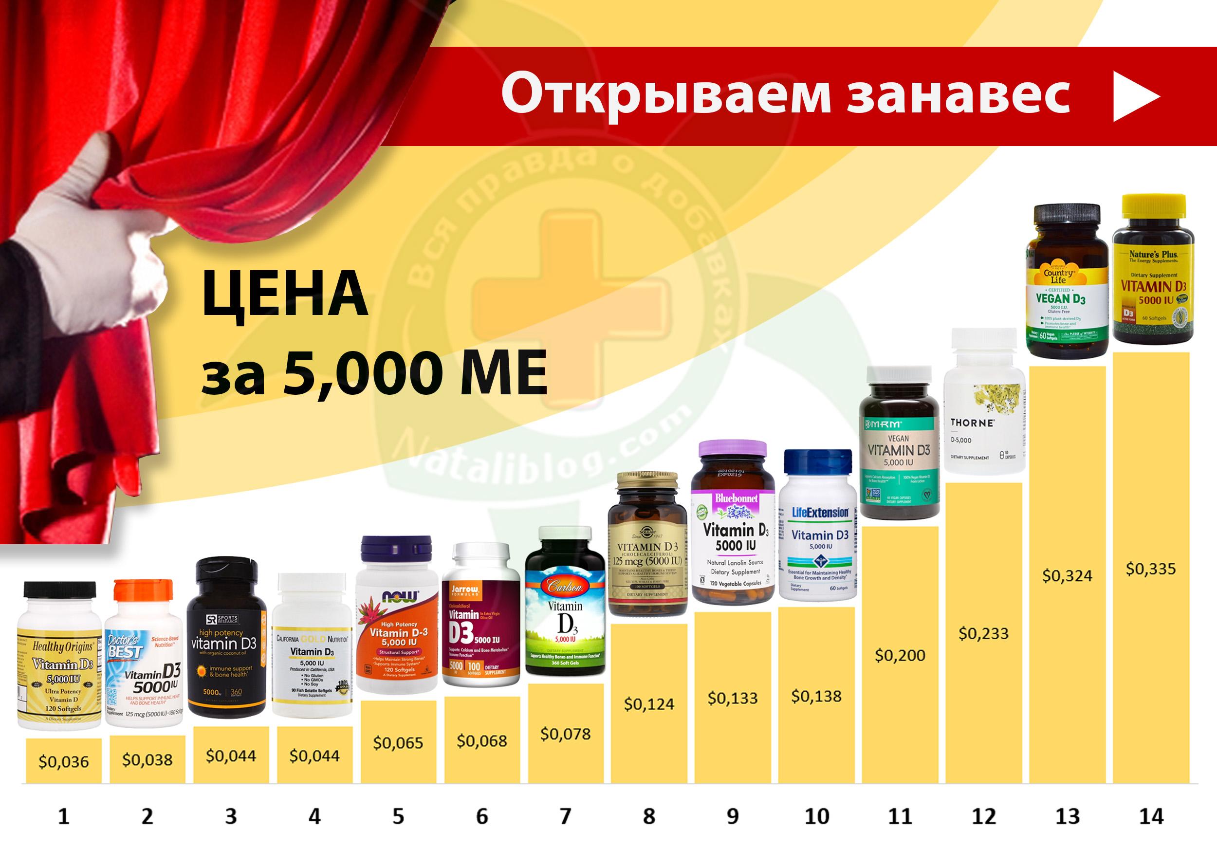 на Сайт - Витамин D 5,000 ME