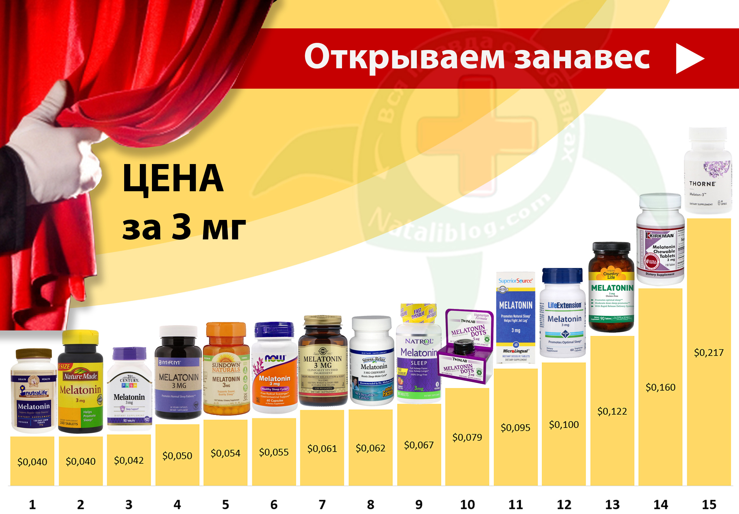 для САЙТА - Пост Мелатонин сравнение 3 мг.jpg