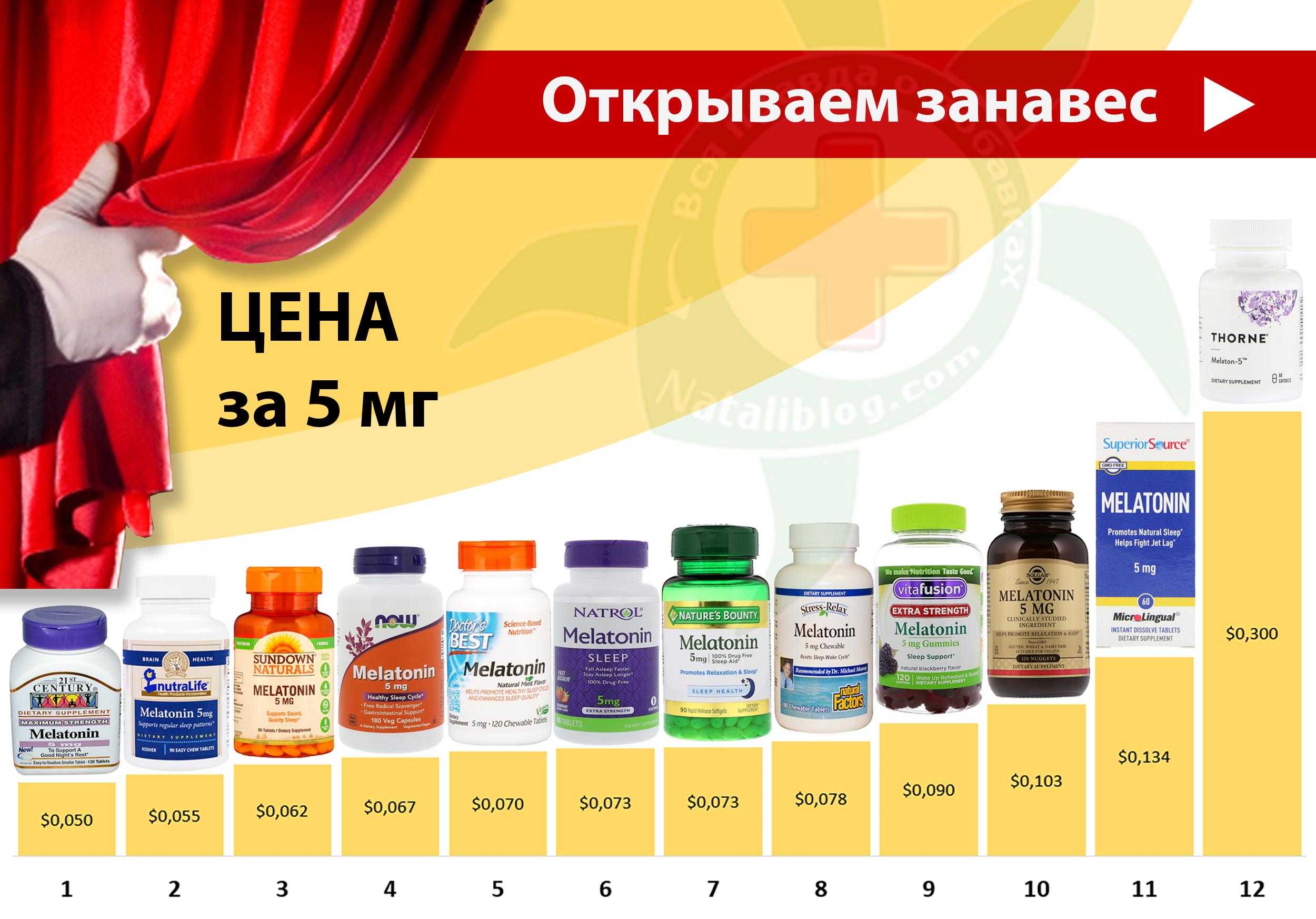 для САЙТА - Пост Мелатонин сравнение 5 мг